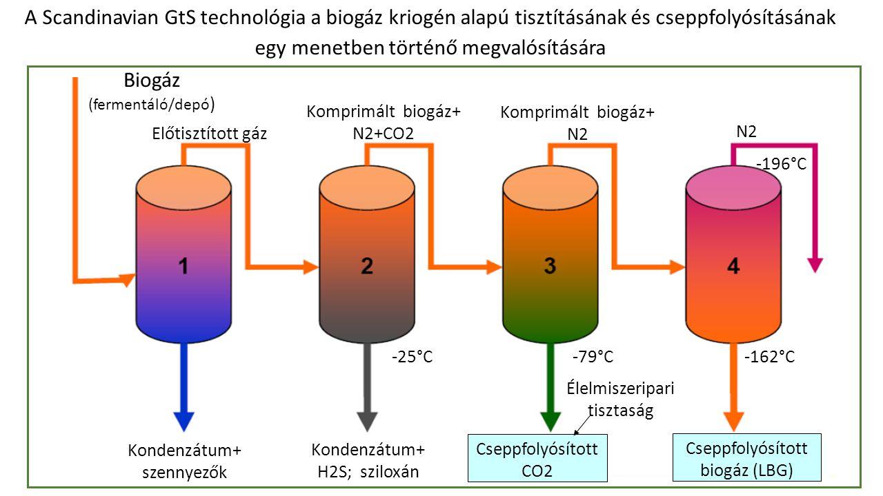 Biogáz (fermentáló/depó ) Kondenzátum+ H2S; sziloxán Kondenzátum+ szennyezők Előtisztított gáz Komprimált biogáz+ N2+CO2 Komprimált biogáz+ N2 Cseppfolyósított CO2 Cseppfolyósított biogáz (LBG) Élelmiszeripari tisztaság -162°C-79°C -196°C -25°C A Scandinavian GtS technológia a biogáz kriogén alapú tisztításának és cseppfolyósításának egy menetben történő megvalósítására