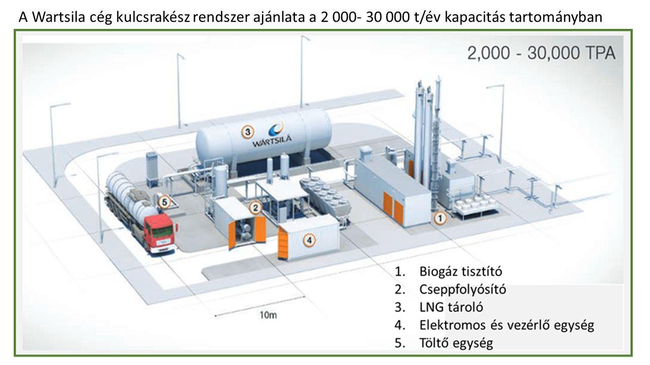 A Wartsila cég kulcsrakész rendszer ajánlata a 2 000- 30 000 t/év kapacitás tartományban
