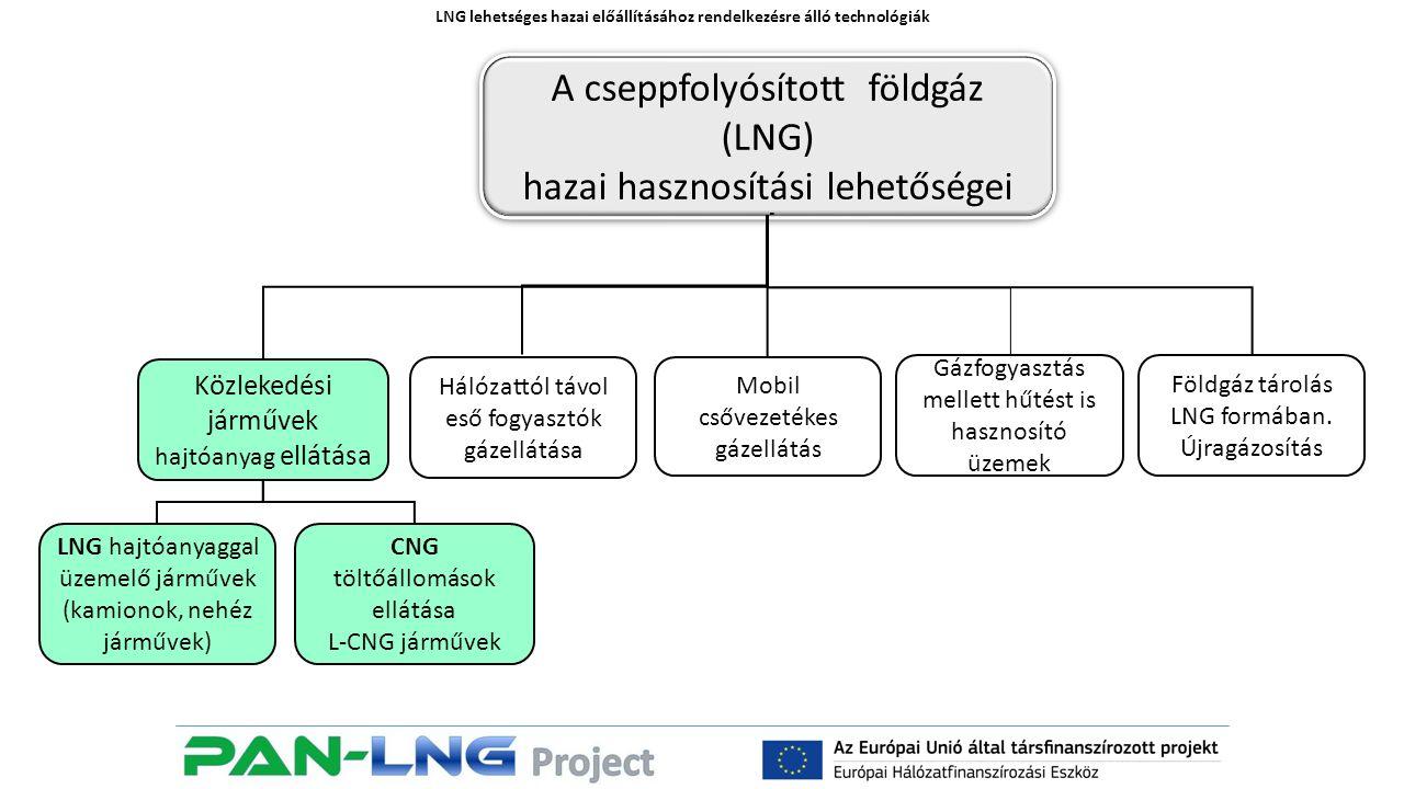LNG lehetséges hazai előállításához rendelkezésre álló technológiák A cseppfolyósított földgáz (LNG) hazai hasznosítási lehetőségei A cseppfolyósított földgáz (LNG) hazai hasznosítási lehetőségei Közlekedési járművek hajtóanyag ellátása CNG töltőállomások ellátása L-CNG járművek LNG hajtóanyaggal üzemelő járművek (kamionok, nehéz járművek) Hálózattól távol eső fogyasztók gázellátása Gázfogyasztás mellett hűtést is hasznosító üzemek Mobil csővezetékes gázellátás Földgáz tárolás LNG formában.