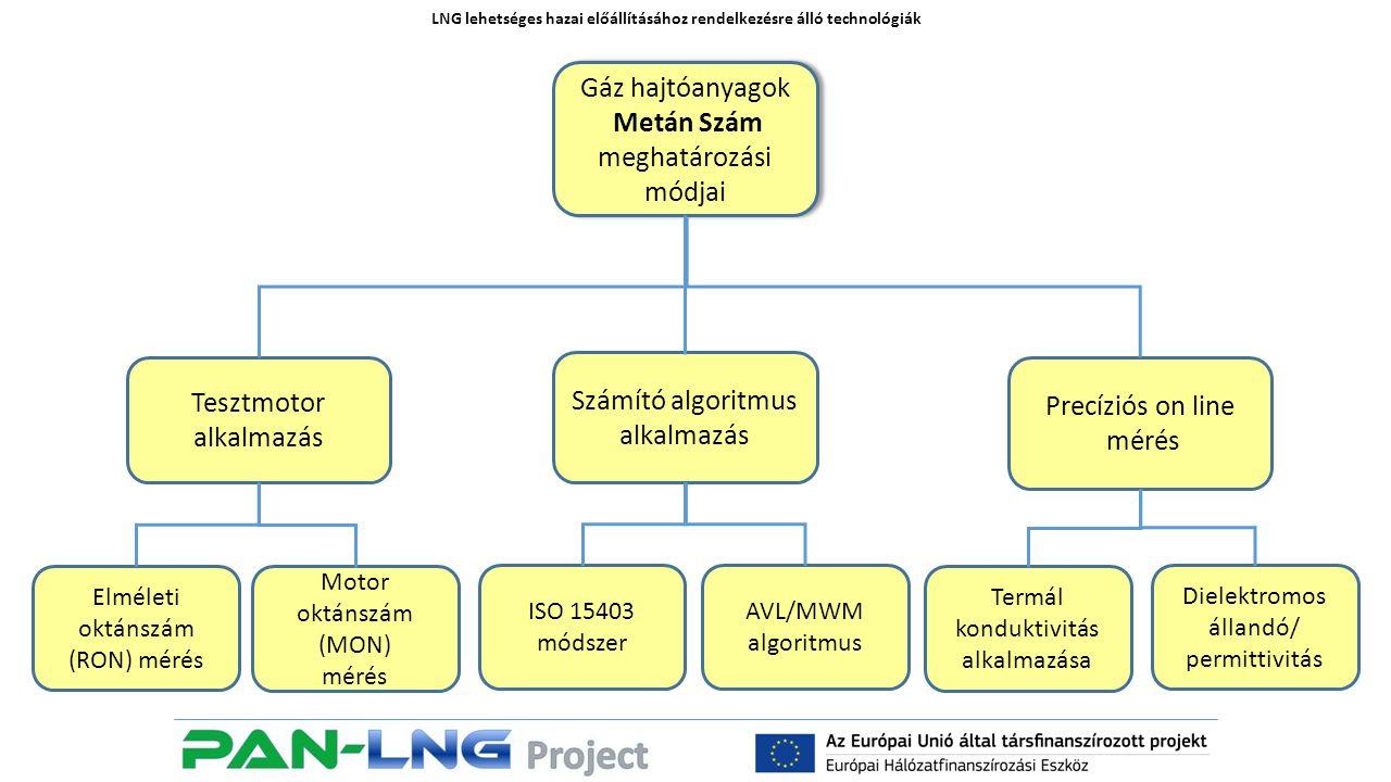 LNG lehetséges hazai előállításához rendelkezésre álló technológiák Gáz hajtóanyagok Metán Szám meghatározási módjai Gáz hajtóanyagok Metán Szám meghatározási módjai Precíziós on line mérés Számító algoritmus alkalmazás Tesztmotor alkalmazás Elméleti oktánszám (RON) mérés Motor oktánszám (MON) mérés AVL/MWM algoritmus ISO 15403 módszer Dielektromos állandó/ permittivitás Termál konduktivitás alkalmazása