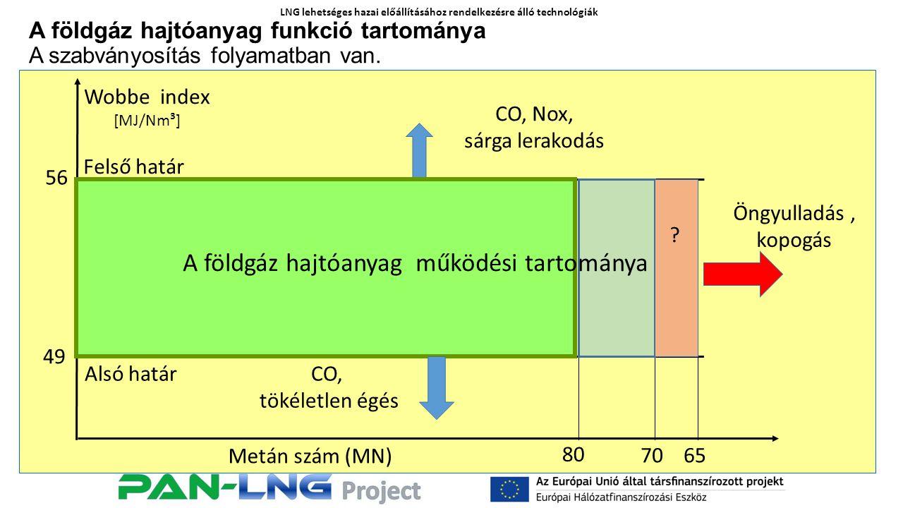 LNG lehetséges hazai előállításához rendelkezésre álló technológiák A földgáz hajtóanyag funkció tartománya A szabványosítás folyamatban van.