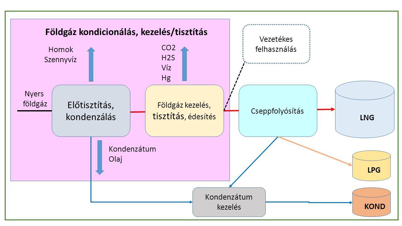 Előtisztítás, kondenzálás Földgáz kezelés, tisztítás, édesítés Cseppfolyósítás Kondenzátum kezelés LNG LPG KOND CO2 H2S Víz Hg Homok Szennyvíz Kondenzátum Olaj Nyers földgáz Földgáz kondicionálás, kezelés/tisztítás Vezetékes felhasználás