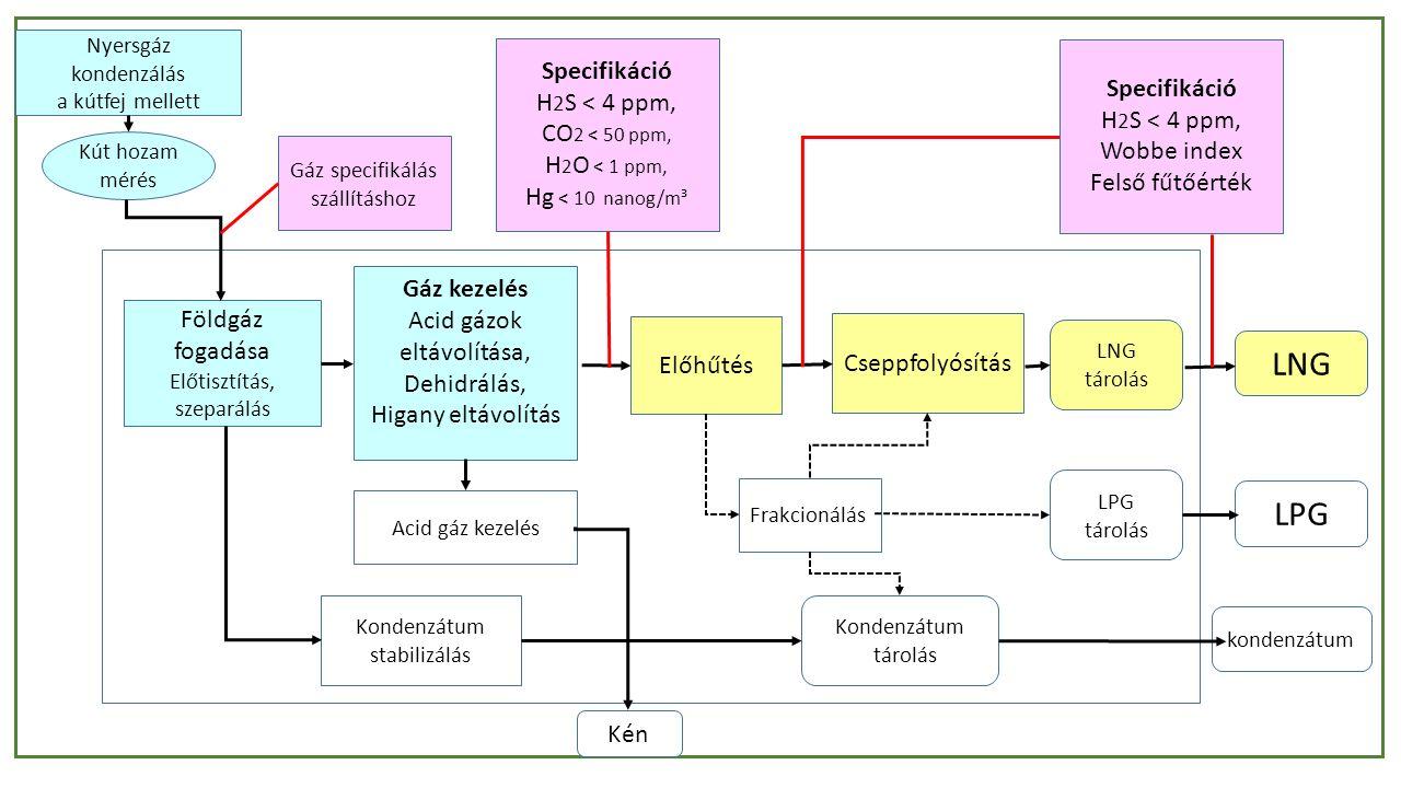 Nyersgáz kondenzálás a kútfej mellett Földgáz fogadása Előtisztítás, szeparálás Gáz kezelés Acid gázok eltávolítása, Dehidrálás, Higany eltávolítás Kondenzátum stabilizálás Acid gáz kezelés Gáz specifikálás szállításhoz Kút hozam mérés Előhűtés Frakcionálás Cseppfolyósítás Specifikáció H 2 S < 4 ppm, CO 2 < 50 ppm, H 2 O < 1 ppm, Hg < 10 nanog/m³ Specifikáció H 2 S < 4 ppm, Wobbe index Felső fűtőérték LNG LPG kondenzátum Kén LNG tárolás LPG tárolás Kondenzátum tárolás