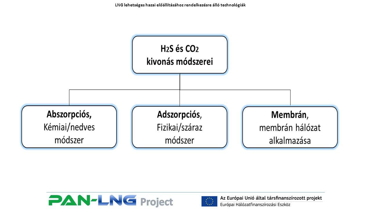 LNG lehetséges hazai előállításához rendelkezésre álló technológiák