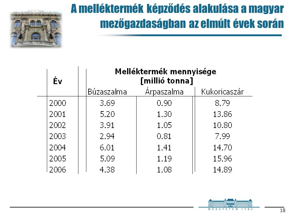 18 A melléktermék képződés alakulása a magyar mezőgazdaságban az elmúlt évek során
