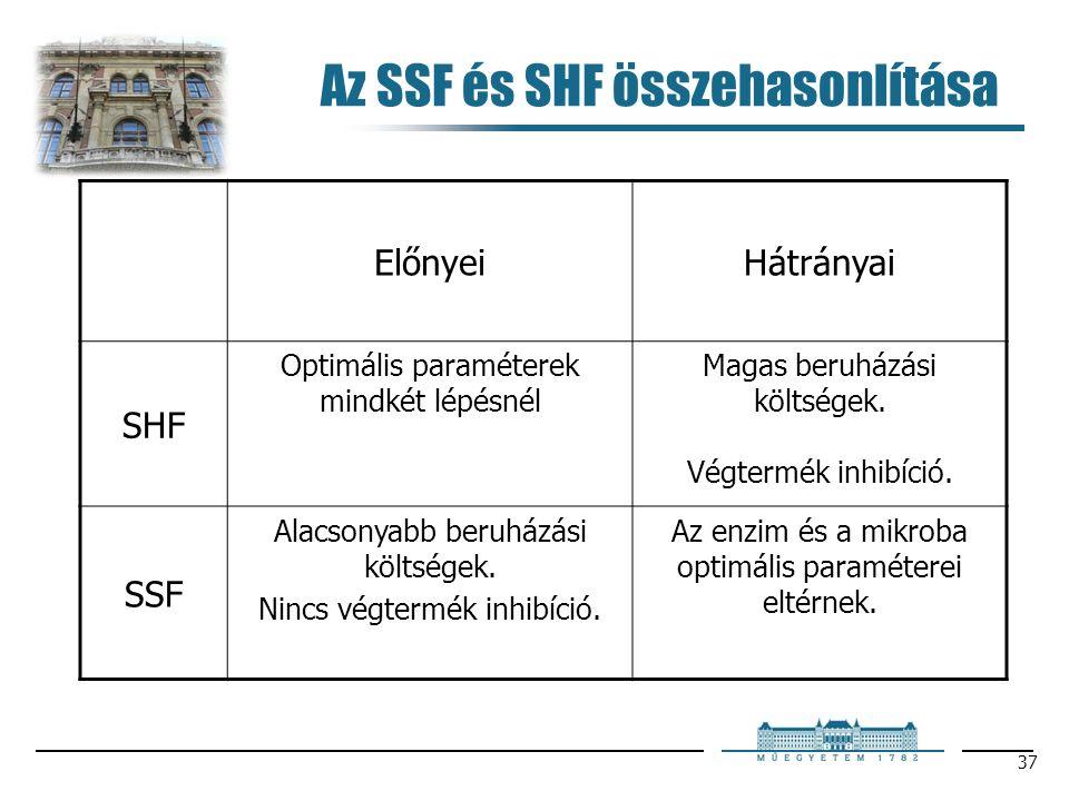 37 Az SSF és SHF összehasonlítása ElőnyeiHátrányai SHF Optimális paraméterek mindkét lépésnél Magas beruházási költségek. Végtermék inhibíció. SSF Ala