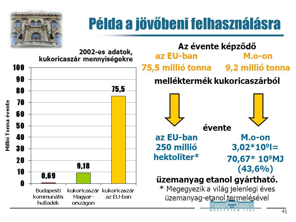 41 Példa a jövőbeni felhasználásra 2002-es adatok, kukoricaszár mennyiségekre Az évente képződő az EU-ban 250 millió hektoliter* * Megegyezik a világ jelenlegi éves üzemanyag-etanol termelésével az EU-ban 75,5 millió tonna melléktermék kukoricaszárból M.o-on 9,2 millió tonna M.o-on 3,02*10 9 l= 70,67* 10 9 MJ (43,6%) évente üzemanyag etanol gyártható.
