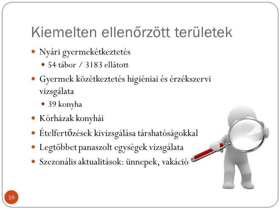 Kiemelten ellenőrzött területek Nyári gyermekétkeztetés 54 tábor / 3183 ellátott Gyermek közétkeztetés higiéniai és érzékszervi vizsgálata 39 konyha Kórházak konyhái Ételfert ő zések kivizsgálása társhatóságokkal Legtöbbet panaszolt egységek vizsgálata Szezonális aktualitások: ünnepek, vakáció 18