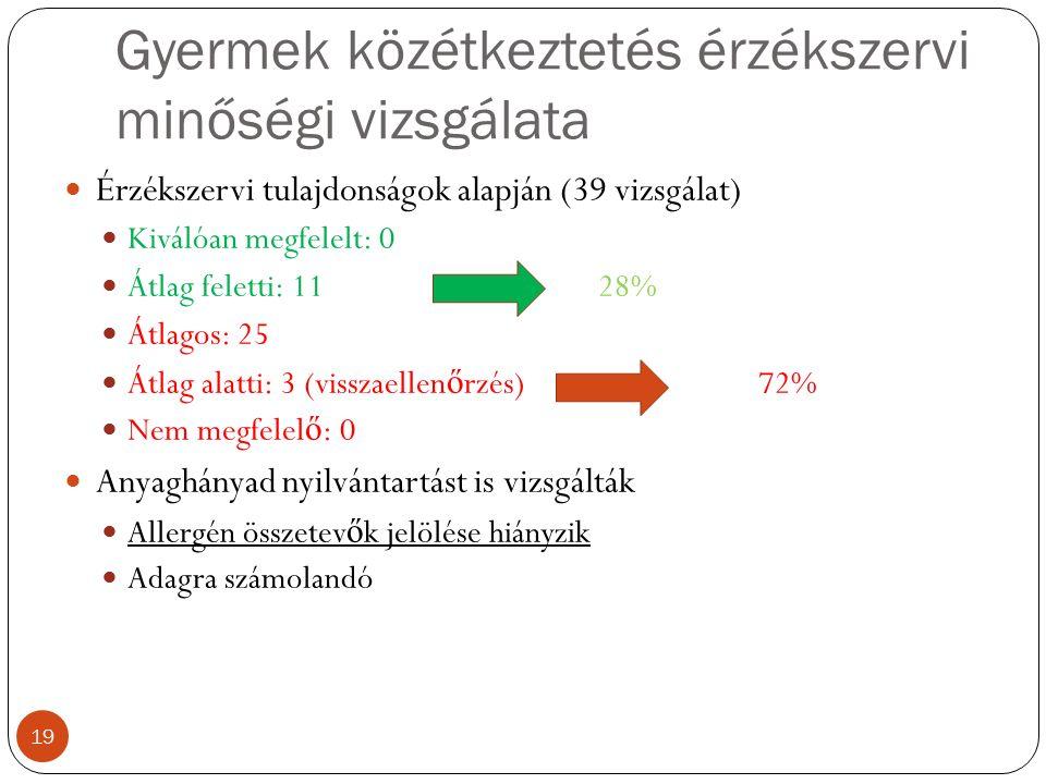 Gyermek közétkeztetés érzékszervi minőségi vizsgálata Érzékszervi tulajdonságok alapján (39 vizsgálat) Kiválóan megfelelt: 0 Átlag feletti: 11 28% Átlagos: 25 Átlag alatti: 3 (visszaellen ő rzés) 72% Nem megfelel ő : 0 Anyaghányad nyilvántartást is vizsgálták Allergén összetev ő k jelölése hiányzik Adagra számolandó 19