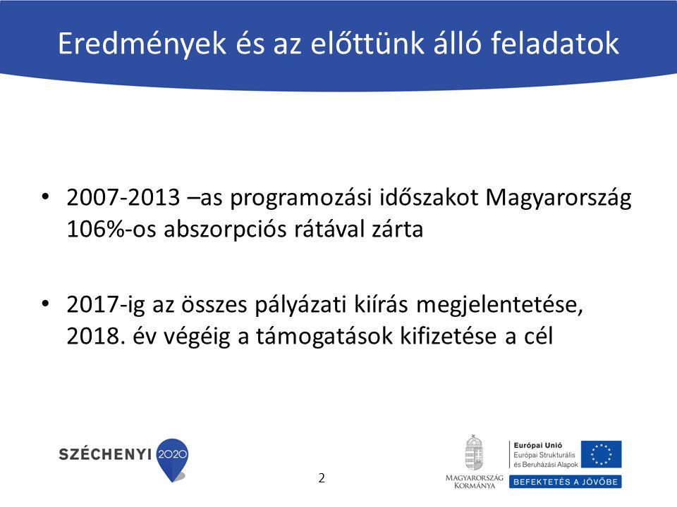 Eredmények és az előttünk álló feladatok 2007-2013 –as programozási időszakot Magyarország 106%-os abszorpciós rátával zárta 2017-ig az összes pályázati kiírás megjelentetése, 2018.
