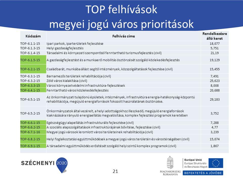 KódszámFelhívás címe Rendelkezésre álló keret TOP-6.1.1-15Ipari parkok, iparterületek fejlesztése18,077 TOP-6.1.3-15Helyi gazdaságfejlesztés5,751 TOP-6.1.4-15Társadalmi és környezeti szempontból fenntartható turizmusfejlesztés (civil)21,19 TOP-6.1.5-15A gazdaságfejlesztést és a munkaerő mobilitás ösztönzését szolgáló közlekedésfejlesztés19,129 TOP-6.2.1-15Családbarát, munkába állást segítő intézmények, közszolgáltatások fejlesztése (civil)15,455 TOP-6.3.1-15Barnamezős területek rehabilitációja (civil)7,491 TOP-6.3.2-15Zöld város kialakítása (civil)25,623 TOP-6.3.3-15Városi környezetvédelmi infrastruktúra-fejlesztések8,008 TOP-6.4.1-15Fenntartható városi közlekedésfejlesztés20,688 TOP-6.5.1-15 Az önkormányzati tulajdonú épületek, intézmények, infrastruktúra energia-hatékonyság-központú rehabilitációja, megújuló energiaforrások fokozott használatának ösztönzése.