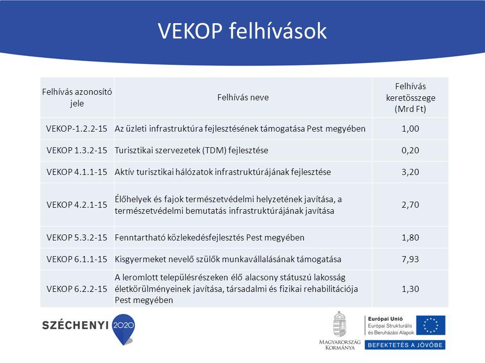VEKOP felhívások Felhívás azonosító jele Felhívás neve Felhívás keretösszege (Mrd Ft) VEKOP-1.2.2-15Az üzleti infrastruktúra fejlesztésének támogatása Pest megyében1,00 VEKOP 1.3.2-15Turisztikai szervezetek (TDM) fejlesztése0,20 VEKOP 4.1.1-15Aktív turisztikai hálózatok infrastruktúrájának fejlesztése3,20 VEKOP 4.2.1-15 Élőhelyek és fajok természetvédelmi helyzetének javítása, a természetvédelmi bemutatás infrastruktúrájának javítása 2,70 VEKOP 5.3.2-15Fenntartható közlekedésfejlesztés Pest megyében1,80 VEKOP 6.1.1-15Kisgyermeket nevelő szülők munkavállalásának támogatása7,93 VEKOP 6.2.2-15 A leromlott településrészeken élő alacsony státuszú lakosság életkörülményeinek javítása, társadalmi és fizikai rehabilitációja Pest megyében 1,30