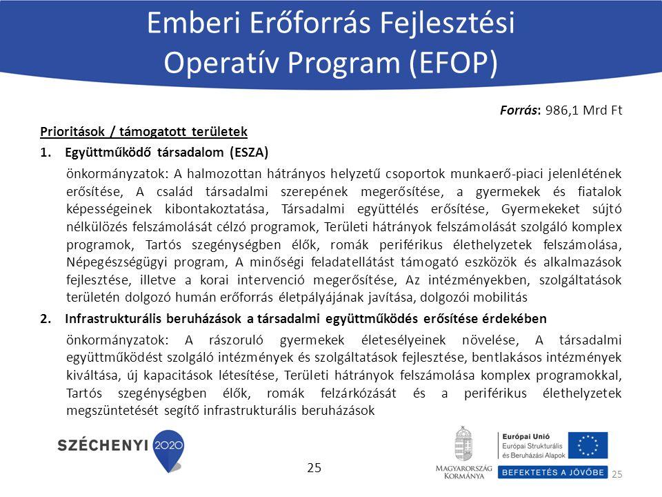 Emberi Erőforrás Fejlesztési Operatív Program (EFOP) Forrás: 986,1 Mrd Ft Prioritások / támogatott területek 1.Együttműködő társadalom (ESZA) önkormányzatok: A halmozottan hátrányos helyzetű csoportok munkaerő-piaci jelenlétének erősítése, A család társadalmi szerepének megerősítése, a gyermekek és fiatalok képességeinek kibontakoztatása, Társadalmi együttélés erősítése, Gyermekeket sújtó nélkülözés felszámolását célzó programok, Területi hátrányok felszámolását szolgáló komplex programok, Tartós szegénységben élők, romák periférikus élethelyzetek felszámolása, Népegészségügyi program, A minőségi feladatellátást támogató eszközök és alkalmazások fejlesztése, illetve a korai intervenció megerősítése, Az intézményekben, szolgáltatások területén dolgozó humán erőforrás életpályájának javítása, dolgozói mobilitás 2.Infrastrukturális beruházások a társadalmi együttműködés erősítése érdekében önkormányzatok: A rászoruló gyermekek életesélyeinek növelése, A társadalmi együttműködést szolgáló intézmények és szolgáltatások fejlesztése, bentlakásos intézmények kiváltása, új kapacitások létesítése, Területi hátrányok felszámolása komplex programokkal, Tartós szegénységben élők, romák felzárkózását és a periférikus élethelyzetek megszüntetését segítő infrastrukturális beruházások 25
