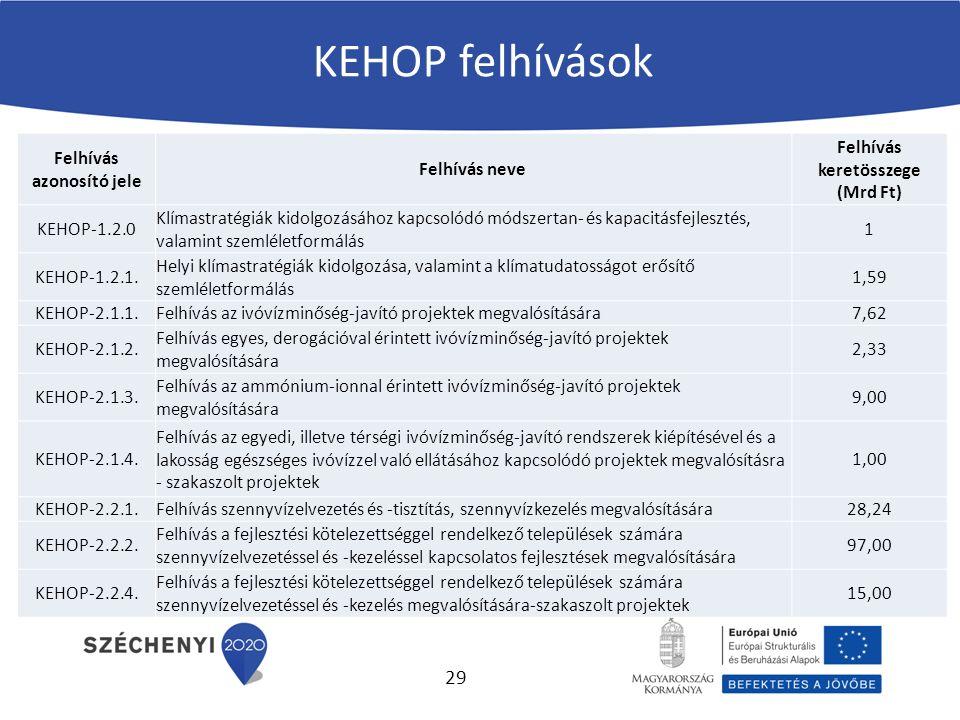 KEHOP felhívások Felhívás azonosító jele Felhívás neve Felhívás keretösszege (Mrd Ft) KEHOP-1.2.0 Klímastratégiák kidolgozásához kapcsolódó módszertan- és kapacitásfejlesztés, valamint szemléletformálás 1 KEHOP-1.2.1.
