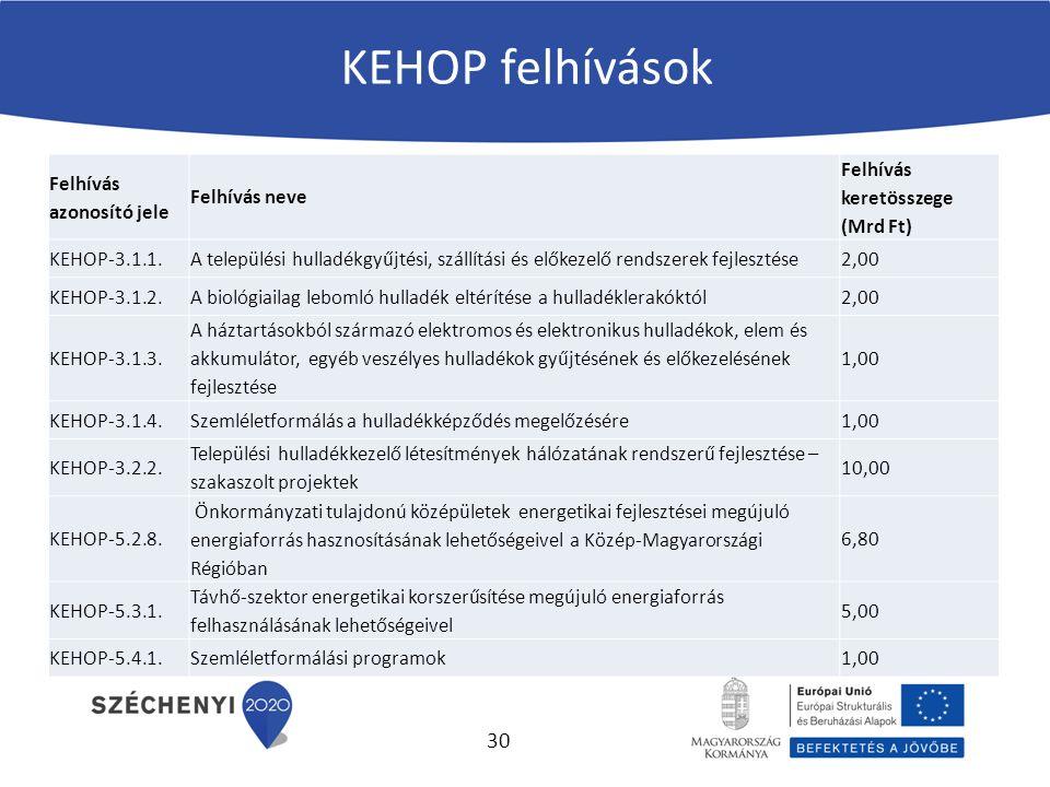KEHOP felhívások Felhívás azonosító jele Felhívás neve Felhívás keretösszege (Mrd Ft) KEHOP-3.1.1.A települési hulladékgyűjtési, szállítási és előkezelő rendszerek fejlesztése2,00 KEHOP-3.1.2.A biológiailag lebomló hulladék eltérítése a hulladéklerakóktól2,00 KEHOP-3.1.3.