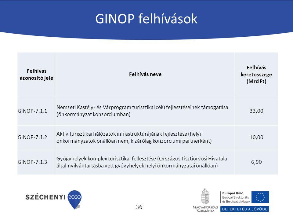 GINOP felhívások Felhívás azonosító jele Felhívás neve Felhívás keretösszege (Mrd Ft) GINOP-7.1.1 Nemzeti Kastély- és Várprogram turisztikai célú fejlesztéseinek támogatása (önkormányzat konzorciumban) 33,00 GINOP-7.1.2 Aktív turisztikai hálózatok infrastruktúrájának fejlesztése (helyi önkormányzatok önállóan nem, kizárólag konzorciumi partnerként) 10,00 GINOP-7.1.3 Gyógyhelyek komplex turisztikai fejlesztése (Országos Tisztiorvosi Hivatala által nyilvántartásba vett gyógyhelyek helyi önkormányzatai önállóan) 6,90 36