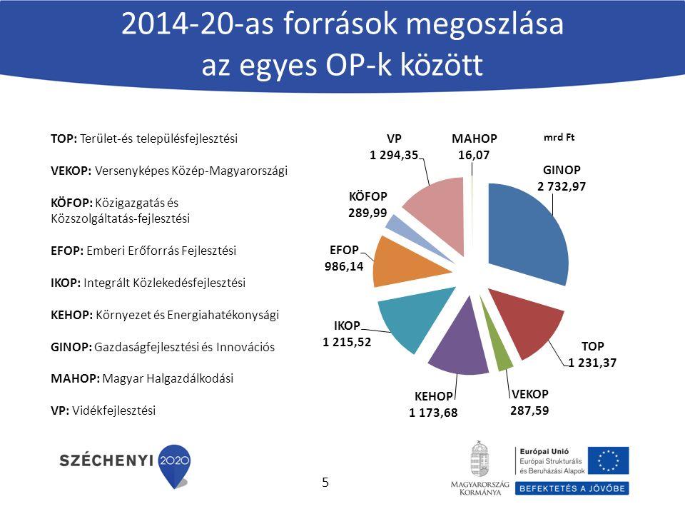 2014-20-as források megoszlása az egyes OP-k között TOP: Terület-és településfejlesztési VEKOP: Versenyképes Közép-Magyarországi KÖFOP: Közigazgatás és Közszolgáltatás-fejlesztési EFOP: Emberi Erőforrás Fejlesztési IKOP: Integrált Közlekedésfejlesztési KEHOP: Környezet és Energiahatékonysági GINOP: Gazdaságfejlesztési és Innovációs MAHOP: Magyar Halgazdálkodási VP: Vidékfejlesztési 5
