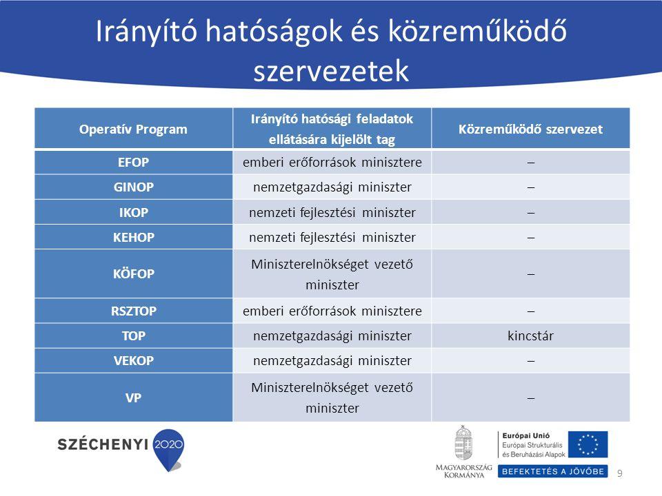 KódszámFelhívás címe Rendelkezésre álló keret TOP-1.1.1-15Ipari parkok, iparterületek fejlesztése40,114 TOP-1.1.3-15Helyi gazdaságfejlesztés20,18 TOP-1.2.1-15Társadalmi és környezeti szempontból fenntartható turizmusfejlesztés (civil)41,41 TOP-1.3.1-15A gazdaságfejlesztést és a munkaerő mobilitás ösztönzését szolgáló közlekedésfejlesztés33,9 TOP-1.4.1-15 A foglalkoztatás segítése és az életminőség javítása családbarát, munkába állást segítő intézmények, közszolgáltatások fejlesztésével (civil) 37,672 TOP-2.1.1-15Barnamezős területek rehabilitációja (civil)21,009 TOP-2.1.2-15Zöld város kialakítása (civil)40,97 TOP-2.1.3-15Települési környezetvédelmi infrastruktúra-fejlesztések28,035 TOP-3.1.1-15Fenntartható települési közlekedésfejlesztés42,319 TOP-3.2.1-15 Az önkormányzati tulajdonú épületek, intézmények, infrastruktúra energia-hatékonyság- központú rehabilitációja, megújuló energiaforrások fokozott használatának ösztönzése.