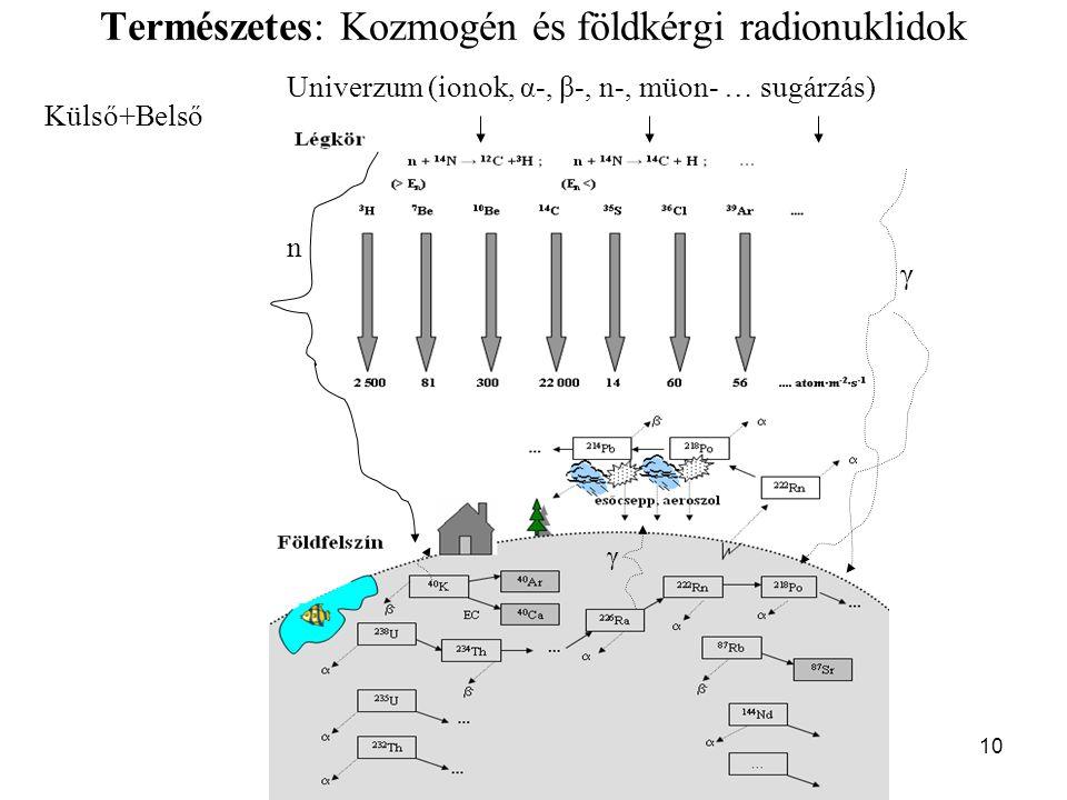 10 Természetes: Kozmogén és földkérgi radionuklidok Univerzum (ionok, α-, β-, n-, müon- … sugárzás) γ n γ Külső+Belső