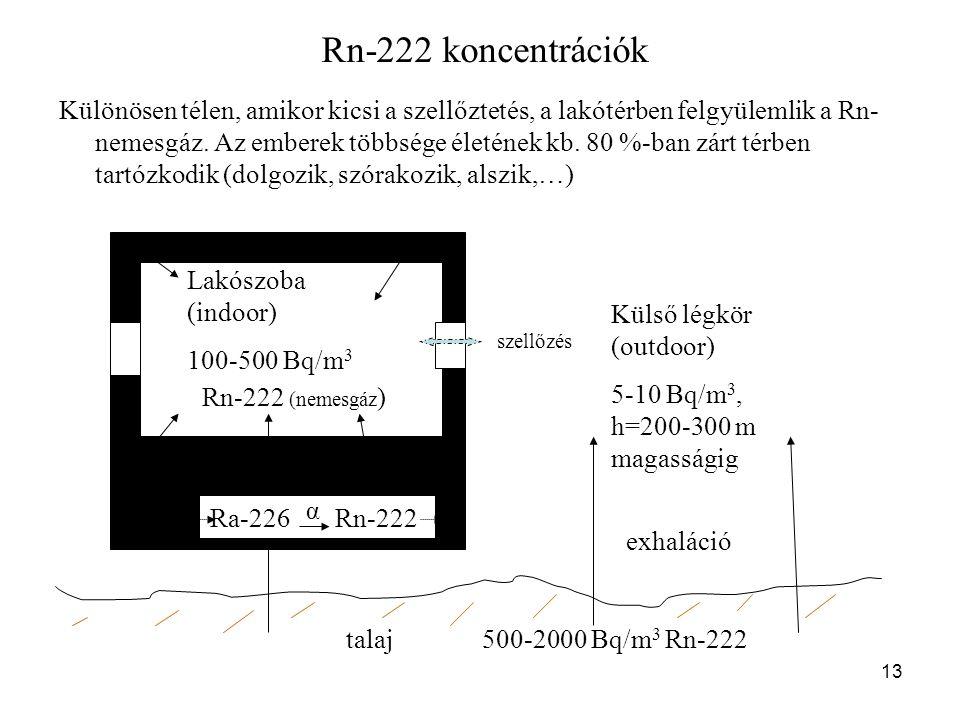 13 Rn-222 koncentrációk Különösen télen, amikor kicsi a szellőztetés, a lakótérben felgyülemlik a Rn- nemesgáz.