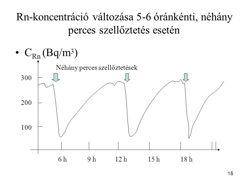 15 Rn-koncentráció változása 5-6 óránkénti, néhány perces szellőztetés esetén C Rn (Bq/m 3 ) 300 200 100 Néhány perces szellőztetések 6 h 9 h 12 h 15 h 18 h