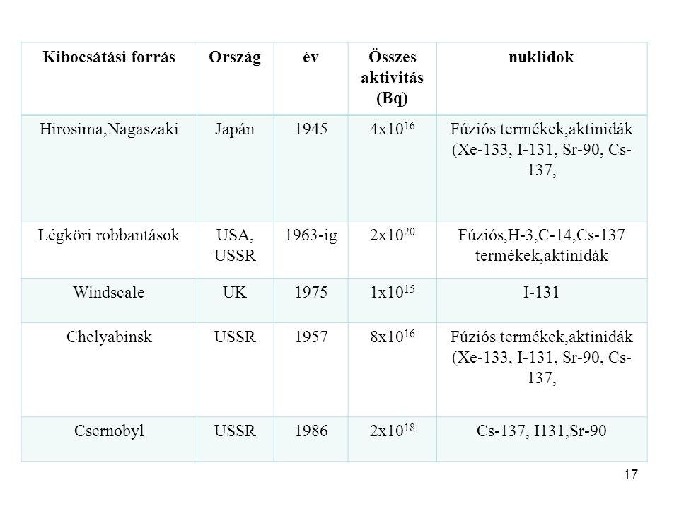 17 Kibocsátási forrásOrszágévÖsszes aktivitás (Bq) nuklidok Hirosima,NagaszakiJapán19454x10 16 Fúziós termékek,aktinidák (Xe-133, I-131, Sr-90, Cs- 137, Légköri robbantásokUSA, USSR 1963-ig2x10 20 Fúziós,H-3,C-14,Cs-137 termékek,aktinidák WindscaleUK19751x10 15 I-131 ChelyabinskUSSR19578x10 16 Fúziós termékek,aktinidák (Xe-133, I-131, Sr-90, Cs- 137, CsernobylUSSR19862x10 18 Cs-137, I131,Sr-90