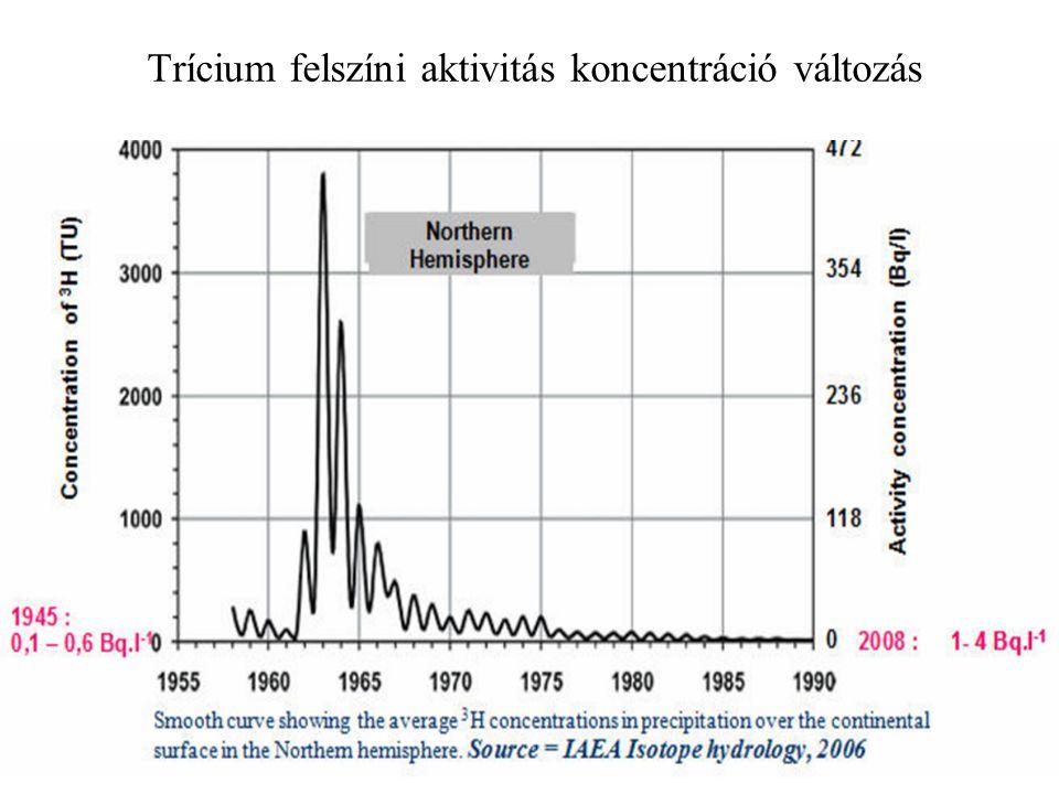 Trícium felszíni aktivitás koncentráció változás 19