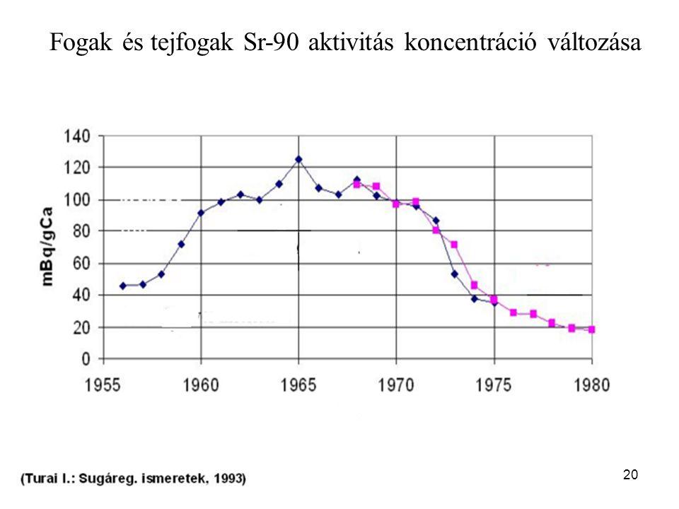 20 Fogak és tejfogak Sr-90 aktivitás koncentráció változása