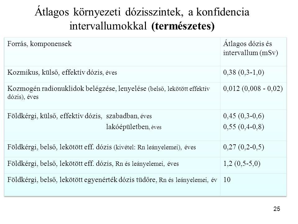 25 Átlagos környezeti dózisszintek, a konfidencia intervallumokkal (természetes) Table 10.