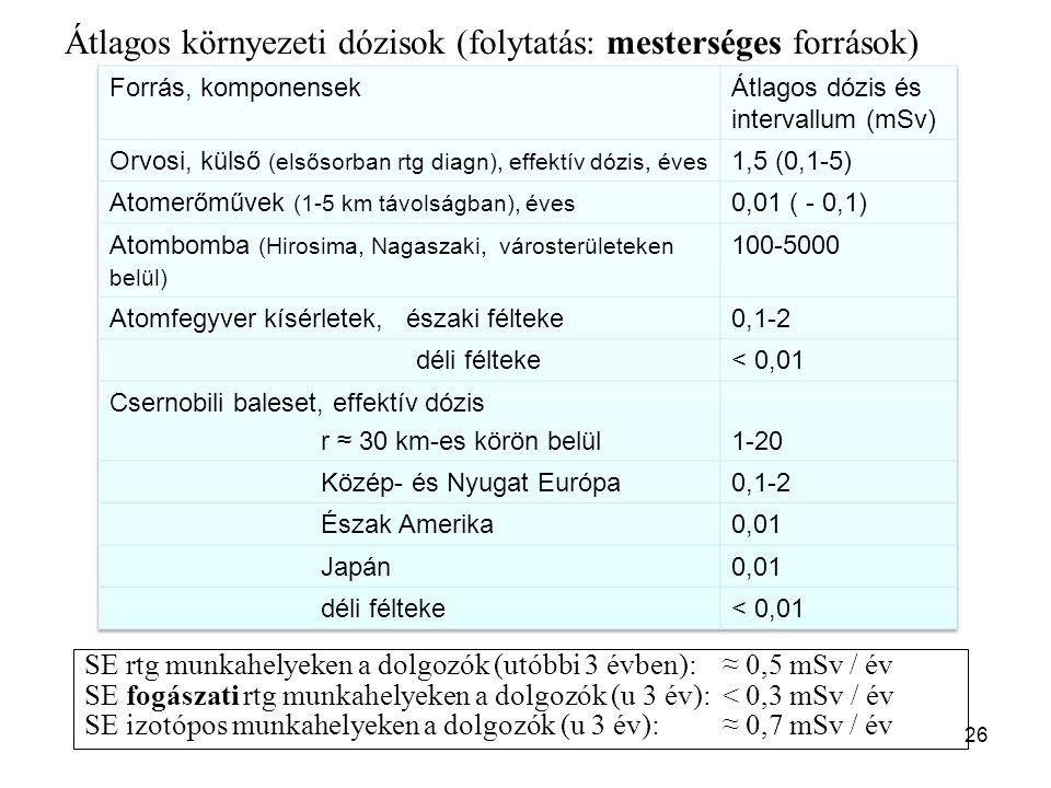 26 Átlagos környezeti dózisok (folytatás: mesterséges források) Table 10.