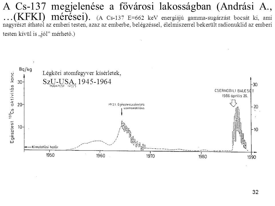 32 A Cs-137 megjelenése a fővárosi lakosságban (Andrási A., …(KFKI) mérései).