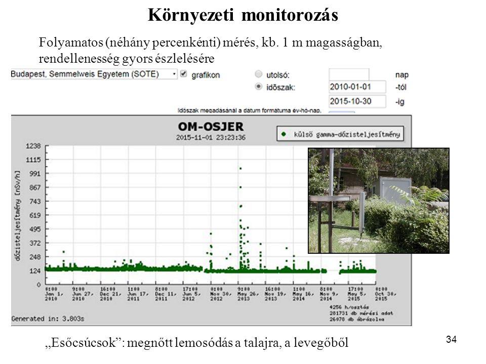 """34 """"Esőcsúcsok : megnőtt lemosódás a talajra, a levegőből Környezeti monitorozás Folyamatos (néhány percenkénti) mérés, kb."""