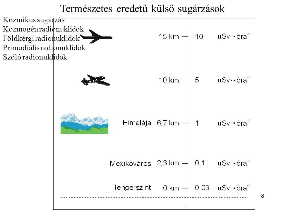 8 Természetes eredetű külső sugárzások Kozmikus sugárzás Kozmogén radionuklidok Földkérgi radionuklidok Primodiális radionuklidok Szóló radionuklidok