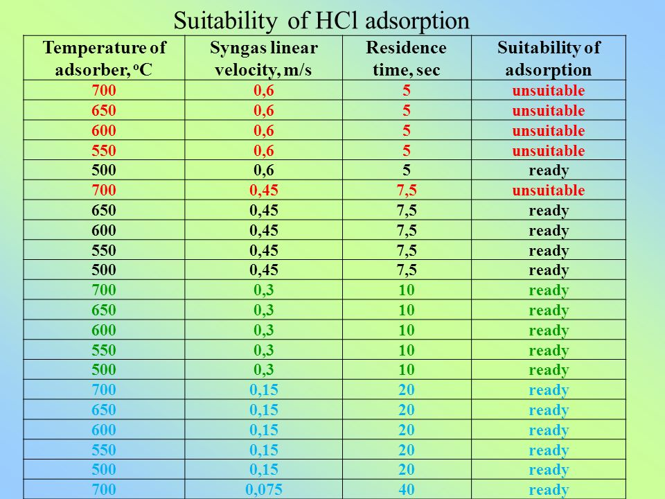 Temperature of adsorber, o C Syngas linear velocity, m/s Residence time, sec Suitability of adsorption 7000,65unsuitable 6500,65unsuitable 6000,65unsuitable 5500,65unsuitable 5000,65ready 7000,457,5unsuitable 6500,457,5ready 6000,457,5ready 5500,457,5ready 5000,457,5ready 7000,310ready 6500,310ready 6000,310ready 5500,310ready 5000,310ready 7000,1520ready 6500,1520ready 6000,1520ready 5500,1520ready 5000,1520ready 7000,07540ready Suitability of HCl adsorption