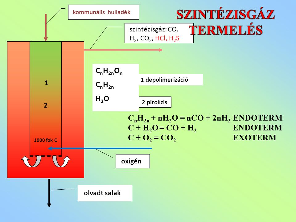 oxigén 1 depolimerizáció 1000 fok C kommunális hulladék olvadt salak szintézisgáz: CO, H 2, CO 2, HCl, H 2 S C n H 2n O n C n H 2n H 2 O 2 pirolízis 1