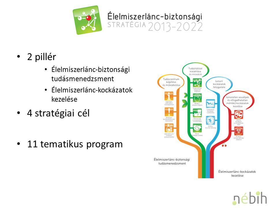 2 pillér Élelmiszerlánc-biztonsági tudásmenedzsment Élelmiszerlánc-kockázatok kezelése 4 stratégiai cél 11 tematikus program
