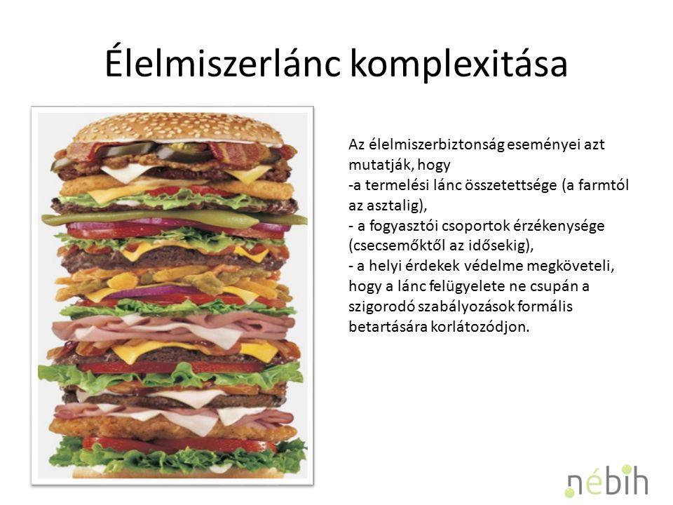 Élelmiszerlánc komplexitása Az élelmiszerbiztonság eseményei azt mutatják, hogy -a termelési lánc összetettsége (a farmtól az asztalig), - a fogyasztói csoportok érzékenysége (csecsemőktől az idősekig), - a helyi érdekek védelme megköveteli, hogy a lánc felügyelete ne csupán a szigorodó szabályozások formális betartására korlátozódjon.