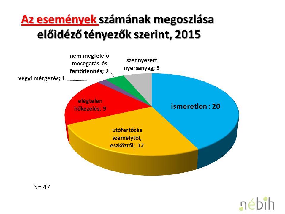 Az események számának megoszlása előidéző tényezők szerint, 2015 N= 47