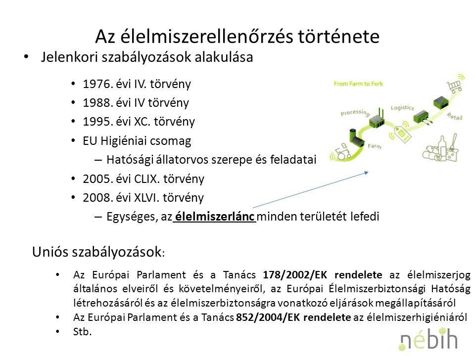 Az élelmiszerellenőrzés története Jelenkori szabályozások alakulása 1976.