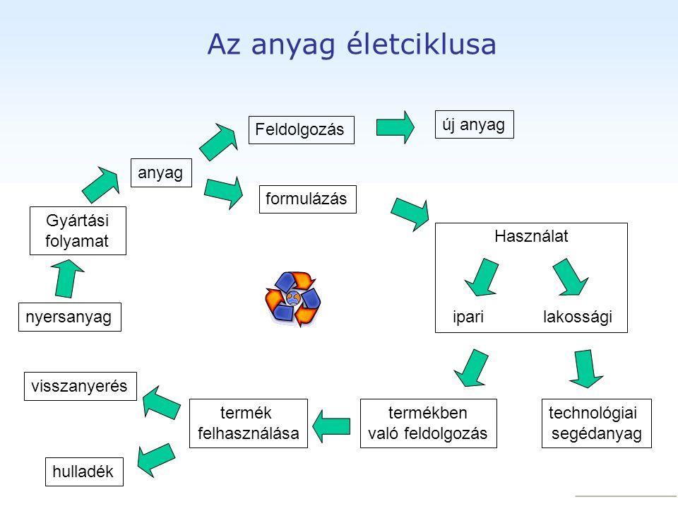 Az anyag életciklusa Gyártási folyamat Feldolgozás nyersanyag anyag formulázás Használat iparilakossági új anyag termékben való feldolgozás visszanyerés hulladék technológiai segédanyag termék felhasználása