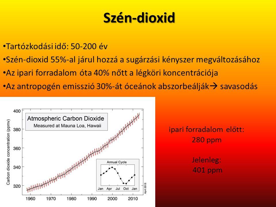 Szén-dioxid Tartózkodási idő: 50-200 év Szén-dioxid 55%-al járul hozzá a sugárzási kényszer megváltozásához Az ipari forradalom óta 40% nőtt a légköri koncentrációja Az antropogén emisszió 30%-át óceánok abszorbeálják  savasodás ipari forradalom előtt: 280 ppm Jelenleg: 401 ppm
