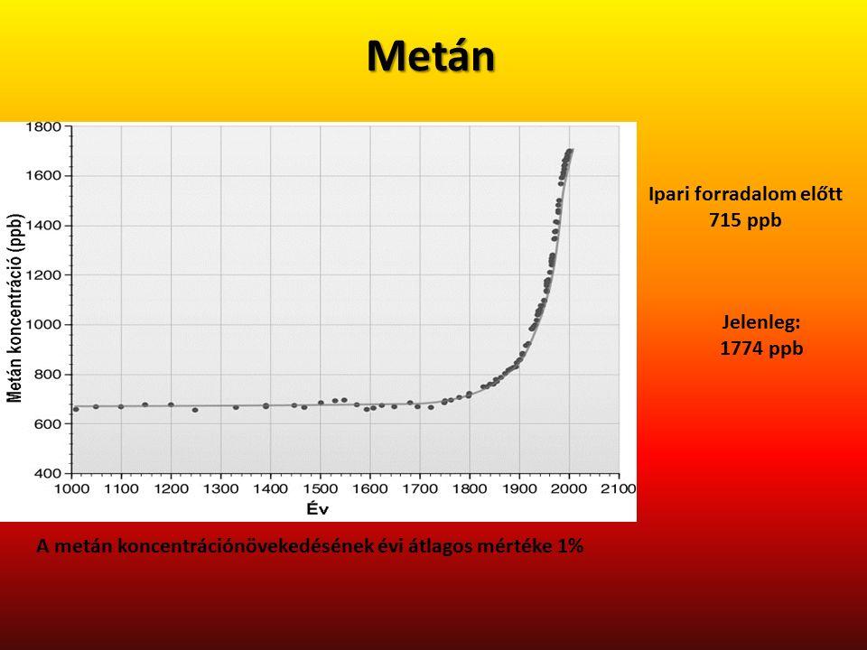 Metán A metán koncentrációnövekedésének évi átlagos mértéke 1% Ipari forradalom előtt 715 ppb Jelenleg: 1774 ppb