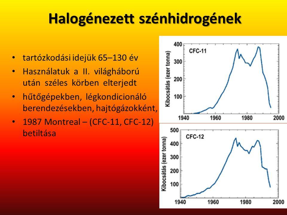 Halogénezett szénhidrogének tartózkodási idejük 65–130 év Használatuk a II. világháború után széles körben elterjedt hűtőgépekben, légkondicionáló ber