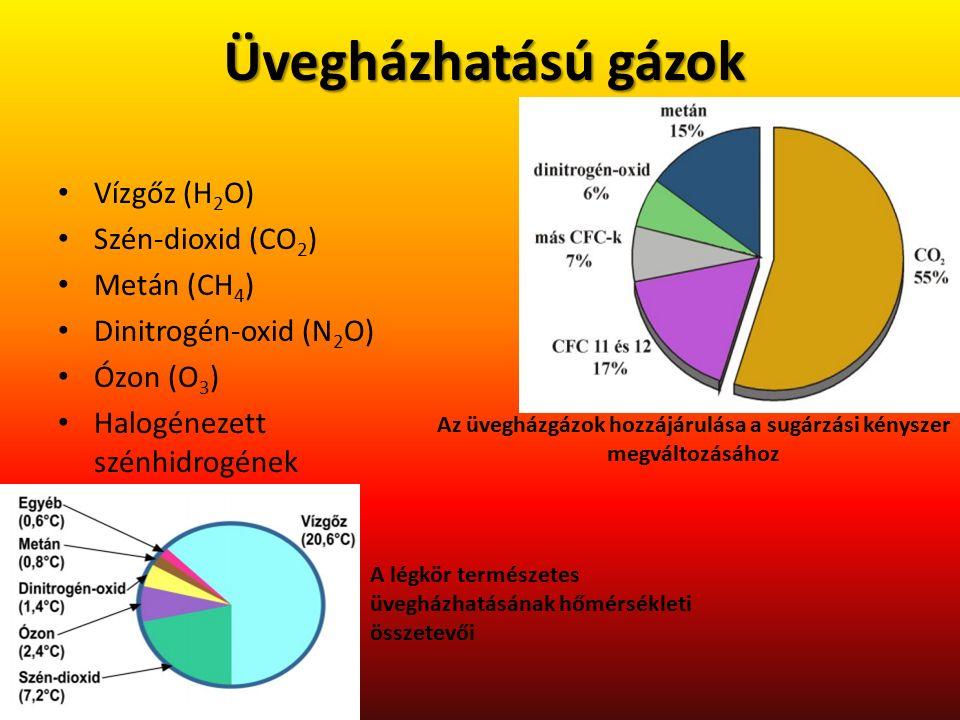Üvegházhatású gázok Vízgőz (H 2 O) Szén-dioxid (CO 2 ) Metán (CH 4 ) Dinitrogén-oxid (N 2 O) Ózon (O 3 ) Halogénezett szénhidrogének Az üvegházgázok h