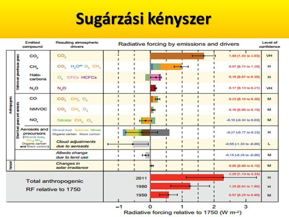 Szén-dioxid Természetes forrás Antropogén (1/25) - Természetes (24/25) Természetes forrás: A szén körforgásával magyarázható.