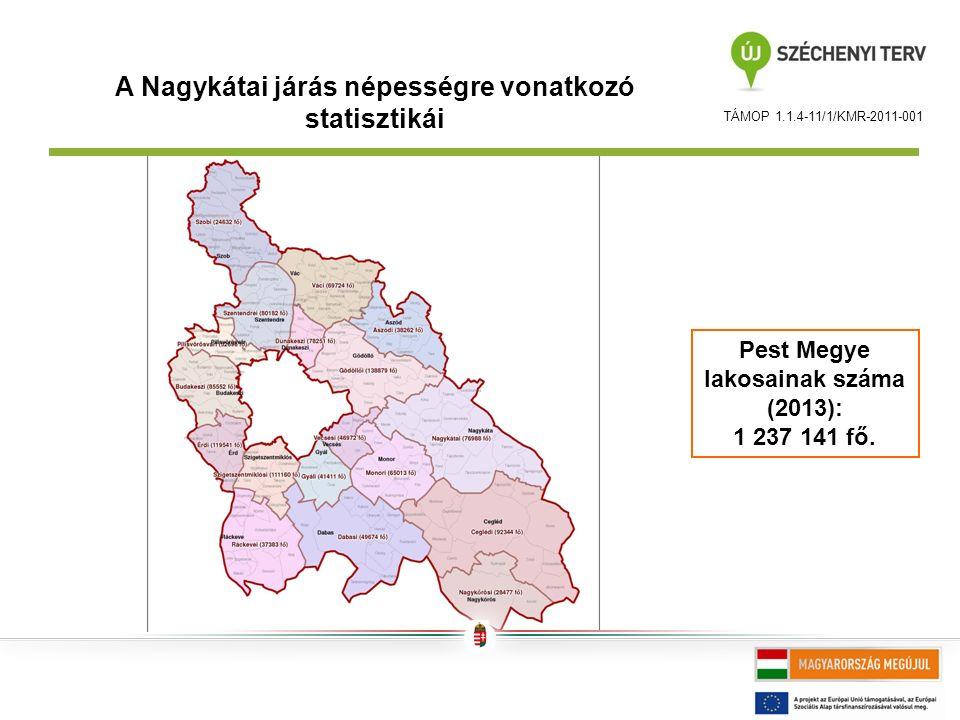 A Nagykátai járás népességre vonatkozó statisztikái Pest Megye lakosainak száma (2013): 1 237 141 fő.