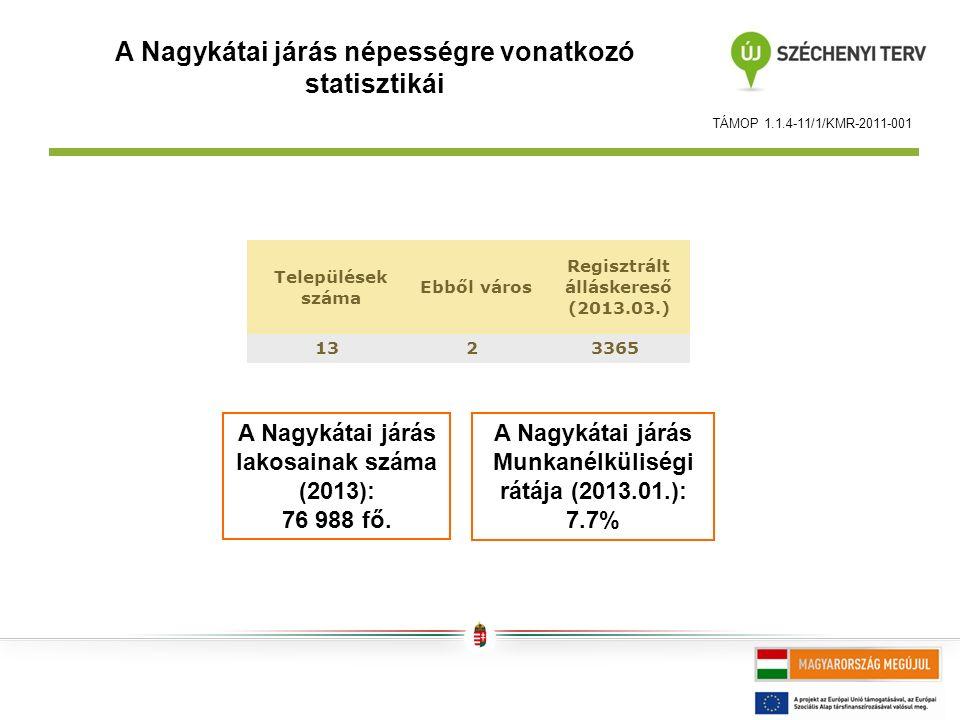 A Nagykátai járás népességre vonatkozó statisztikái TÁMOP 1.1.4-11/1/KMR-2011-001 A Nagykátai járás Munkanélküliségi rátája (2013.01.): 7.7% A Nagykátai járás lakosainak száma (2013): 76 988 fő.