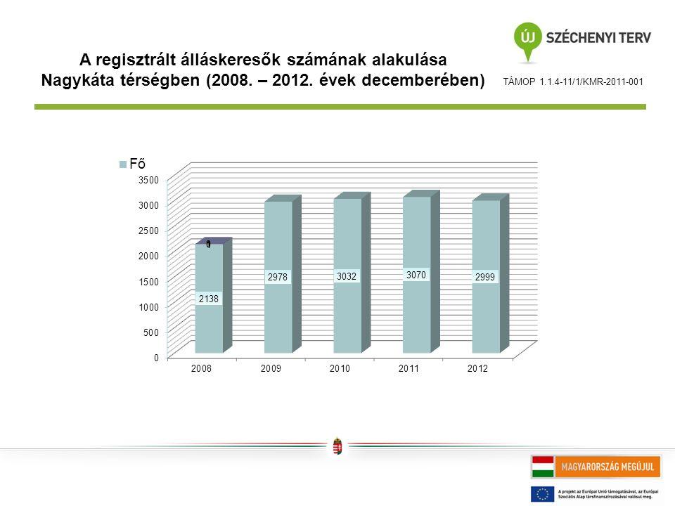 TÁMOP 1.1.4-11/1/KMR-2011-001 A regisztrált álláskeresők számának alakulása Nagykáta térségben (2008.