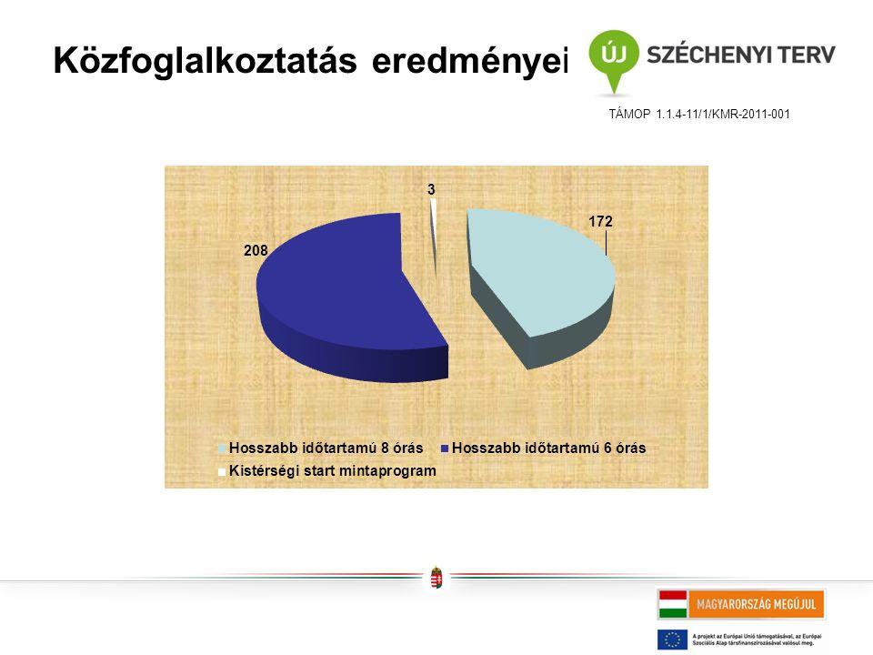 Közfoglalkoztatás eredményei TÁMOP 1.1.4-11/1/KMR-2011-001