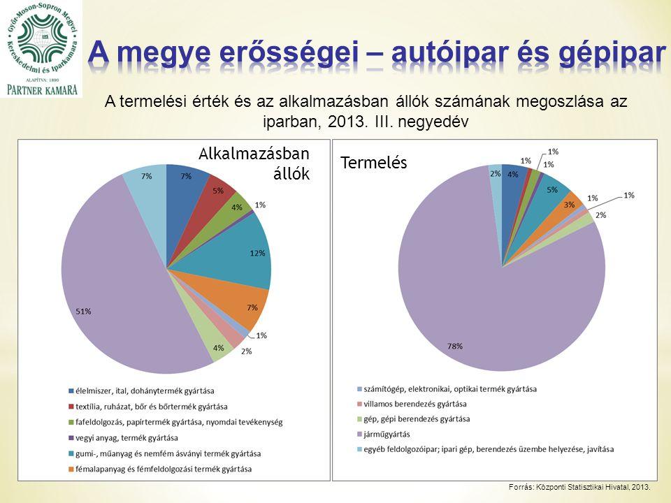 A termelési érték és az alkalmazásban állók számának megoszlása az iparban, 2013.